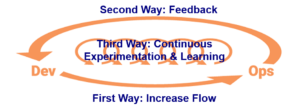 DevOps the 3 Ways