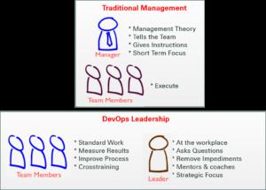 DevOps Leadership
