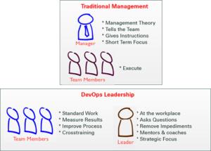 DevOps Leadership aka Lean