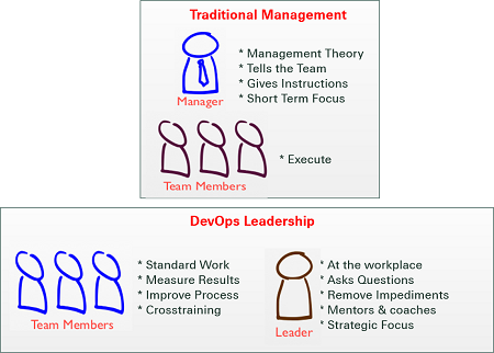 DevOps Leadership aka Lean
