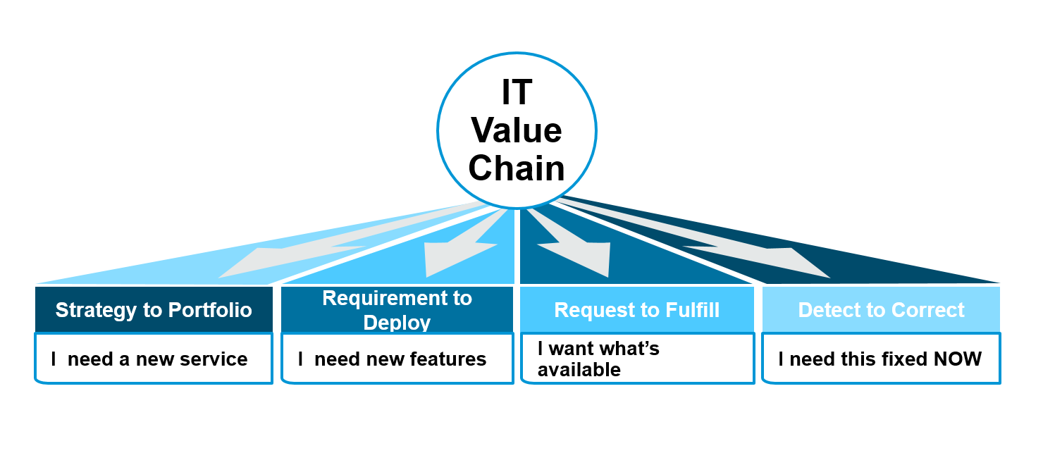 Titel Bild Value Chain_V2